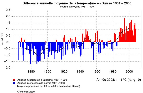 Les changements climatiques.    Agrandir