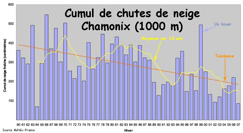 Chamonix, 50 ans d'enneigement. Cumul_ss_chx