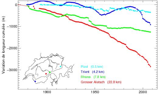 Variation de longueur des glaciers Suisses. Lc_cum_fr