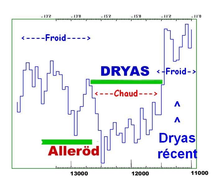 Les dernières glaciations et  âges glaciaires. 685px-Dryas_ngrip2