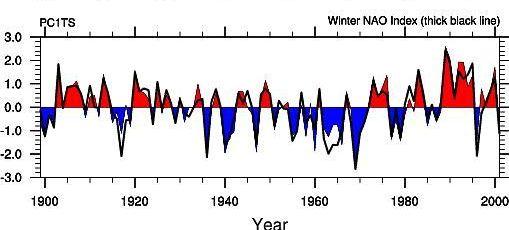 La NAO (Oscillation Nord Atlantique) Hurrell_slp_eof_a